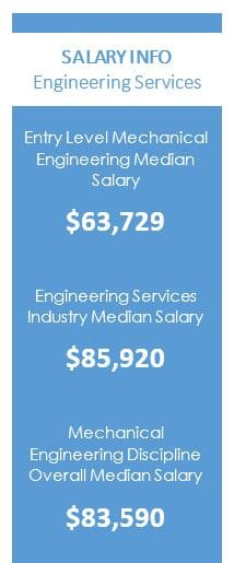 Salary information from Payscale.com and the US Bureau of Labor Statistics.