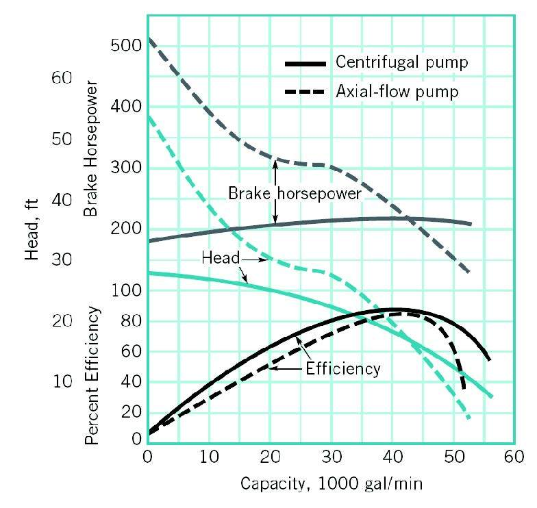 Axial Flow Goulds Pump Curves : Axial flow pump bhp engineering eng tips