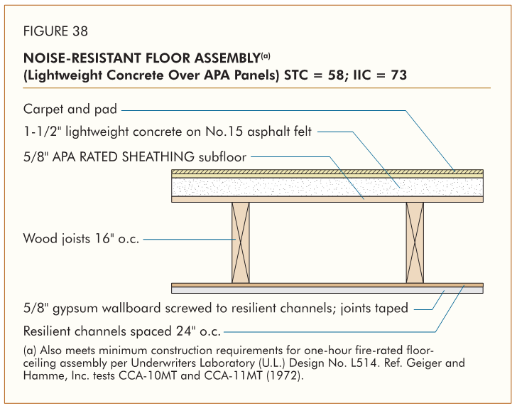 Wood building floor sheathing structural engineering for Plywood sheathing thickness