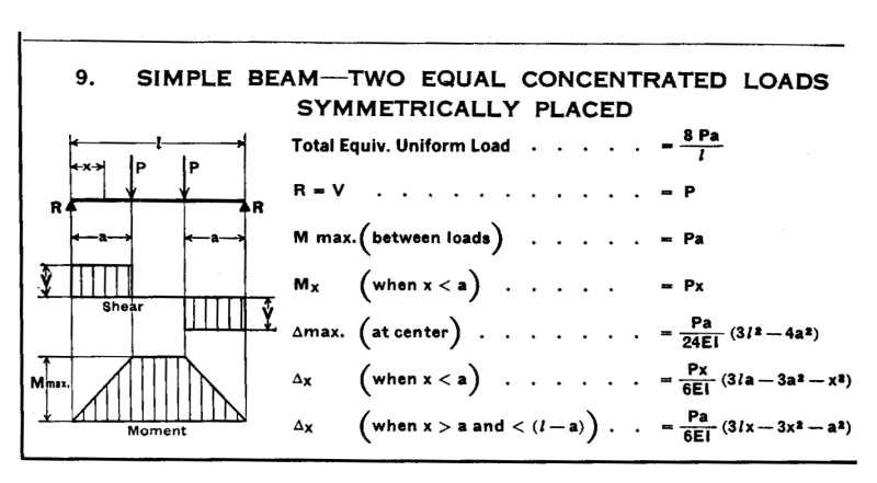 beam design formulas with shear and moment diagrams Shear reinforcement v  the design value of actual bending moment must be  calculated from load combinations  calculation of shear forces, diagram of.
