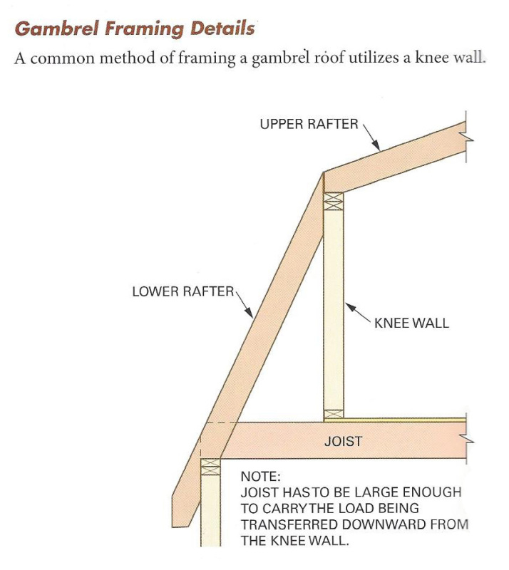 Gambrel roof with a stick built moment frame structural for Mansard roof section