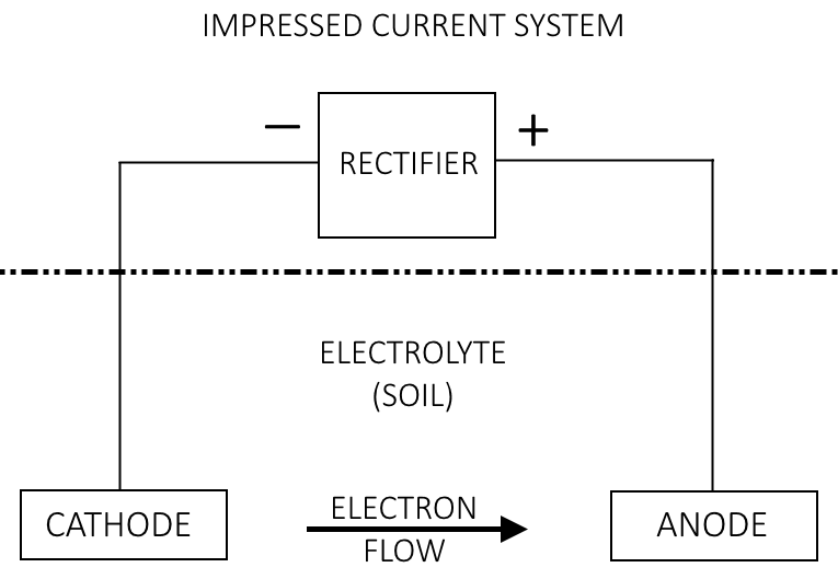 confusion concerning cathodic protection fundamentals corrosion how does the cathode decrease in electrode potential when a current is applied via the rectifier in contrast to the passive protection electron flow is