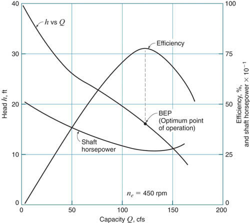 Axial Flow Goulds Pump Curves : High flow with low head pump engineering eng tips