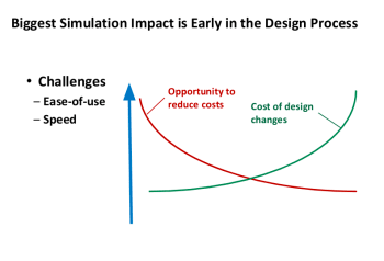 Bringing simulation early into the design cycle reduces costs, helps find mistakes early and allows for more exploration of the design space. This produces far better products. (Image courtesy of ANSYS.)