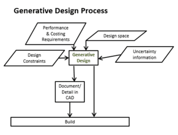 Outline of the generative design process. (Image courtesy of intrinSIM.)