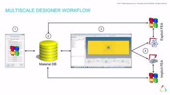 Multiscale Designer workflow allows engineers to add composites to the material database and use them in structural simulations. (Image courtesy of Altair.)