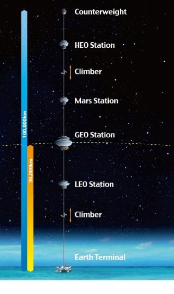 Artist rendering of Space Elevator. (Image courtesy of Japan Space Elevator Association.)