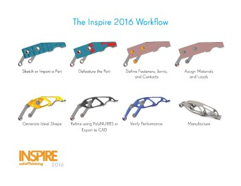You have one job Inspire! Simplify a workflow to reduce the weight of parts while maintaining structural safety limits! Topology optimization is your specialty? That works, thanks. (Image courtesy of solidThinking.)