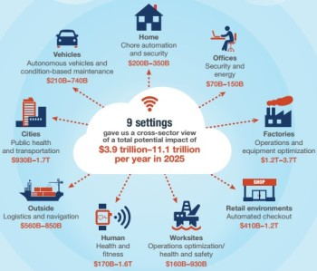 IoT industry could be worth $11.1 trillion a year by 2025 (Image courtesy of McKinsey & Company.)