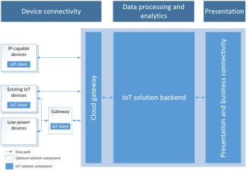 Microsoft Azure IoT architecture. (Image courtesy of Microsoft.)