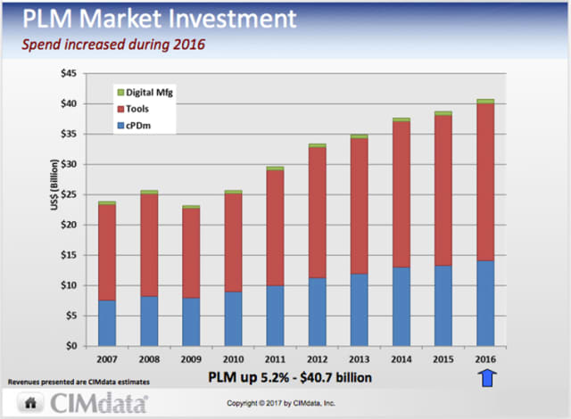 A GROWING MARKET. According to analyst CIMdata, the market investment in PLM increased with 5.2 percent up to $40.7 billion dollars. Tools, such as CAD and CAE applications, and cPDm represent the largest portions of these investments; while digital manufacturing solutions, such as Siemens Tecnomatix and Dassault's Delmia, still have a much smaller share. In terms of revenues, Siemens does not reveal breakout numbers for departments such as its PLM software division, said Tony Hemmelgarn. However, CIMdata calculates that they reached the neighborhood of $2.0 billion in direct software revenues during 2016. In reality, however, the numbers are significantly higher because Siemens' revenues only included some of CD-adapco's 2016 numbers since the acquisition didn't finalize until later in the year. Also, their numbers don't include any 2016 Mentor Graphics revenue. These will make a huge impact on CIMdata's Siemens PLM revenue estimates for 2017. To find out how these solutions will generally impact Siemens' market offerings, watch the TV report above.