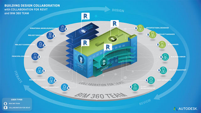 A360 Collaboration for Revit facilitates collaboration between various parties by giving them access to Revit models on a cloud-based, centralised platform. (Image courtesy of Autodesk)
