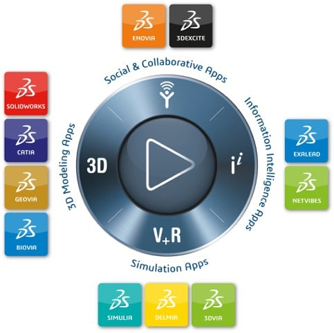 A NAVIGATION TOOL. The Compass is the centerpiece of the 3DEXPERIENCE platform. It is used to navigate to the different apps and functionalities you need that are located on the platform. SOLIDWORKS is one of the apps; other well-known apps are the PDM backbone ENOVIA and the CAD software CATIA.