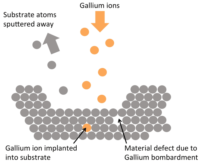 How FIB works: A tiny, focused beam of gallium ions is used to locally bombard a substrate material. In the process some of the substrate atoms are removed, leaving behind a trench in the substrate material. This method allows precise cutting of materials at the nano-scale. Unfortunately the technique is not perfect and results in defects, as well as some gallium implanted into the substrate material. (Image courtesy of Oxford University.)