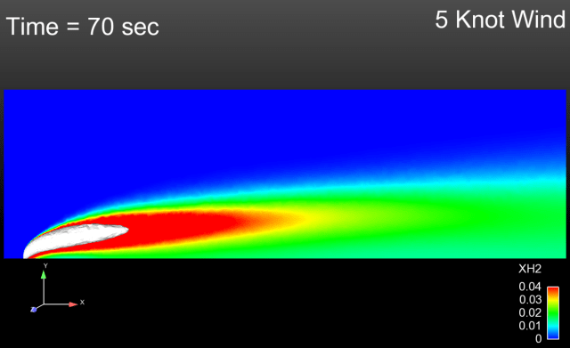 In case of an accidental release of the hydrogen from its storage tank, modeling can show how long a flammable plume of gas will last and the shape of the plume with various wind speeds. This image shows the hydrogen concentrations in a 5 knot wind, with the flammable region in white. (Image courtesy of Sandia National Laboratories.)
