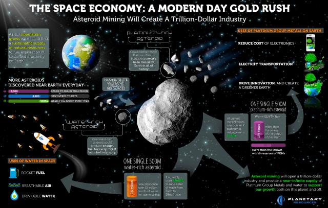 (Image courtesy of Planetary Resources.)
