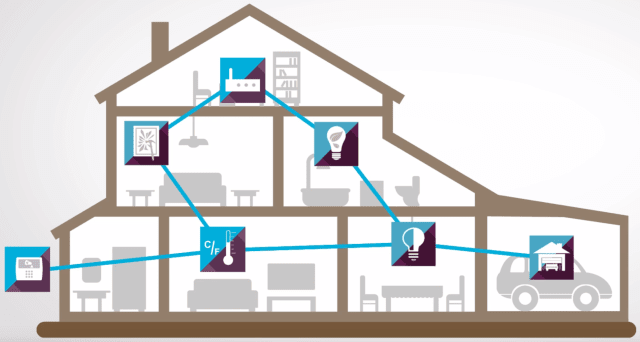 Z-Wave aims to be the most secure ecosystem of connected home IoT devices. (Image courtesy of Z-Wave Alliance.)