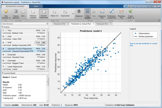 The regression learner trains regression models to predict data.