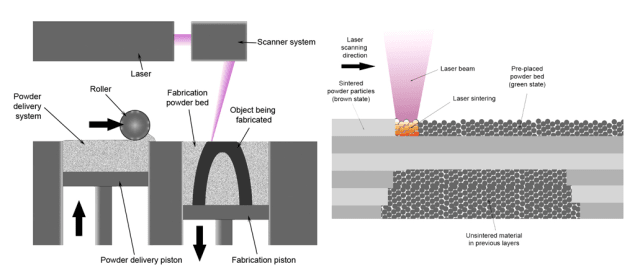 A diagram of the powder bed fusion process. (Image courtesy of Wikipedia.)