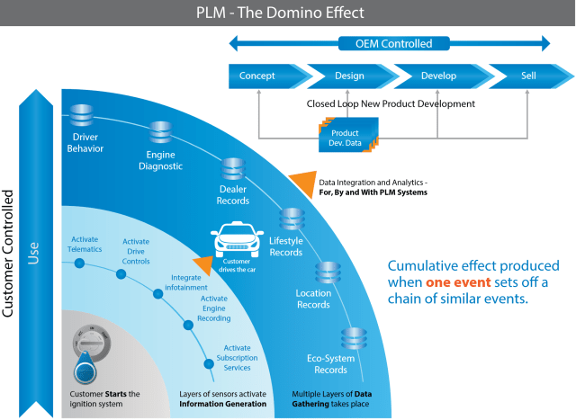 Graphical overview of the PLM Domino Effect for a connected automobile. (Image courtesy of Infosys.)