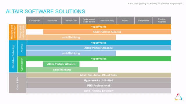 Summary of Altair's portfolio of CAE technology. (Image courtesy of Altair.)