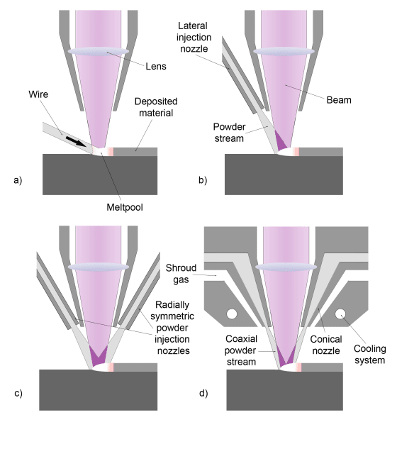 Various configurations of DED processes. (Image courtesy of Wikipedia.)