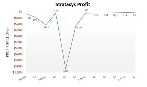 Comparative analysis based on Stratasys' financial results in the last 12 quarters. (Image courtesy of TenLinks.com.)