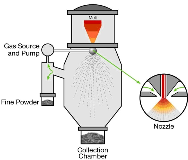 In gas atomization, a metal feedstock is melted in a vacuum or inert gas. Gas is pushed into the melting chamber, which pushes the material through a nozzle and high speed air causes the melting metal to break apart. Used most often for nickel, cobalt and iron alloys and can be used for titanium and aluminum alloys. (Image courtesy of LPW Technology.)