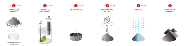 The electrolysis process employed by Metalysis to create metal powders for AM. (Image courtesy of Metalysis.)