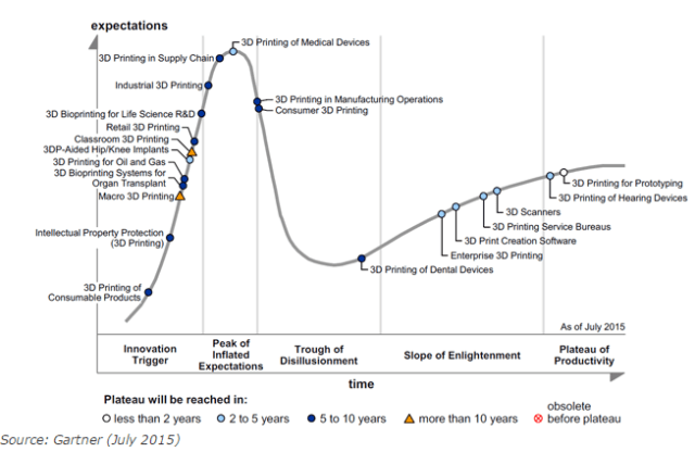 Gartner's Hype Cycle applied to the 3D printing industry in 2015 indicated that consumer 3D printing still hadn't reached the trough of disillusionment, but was well on its way.