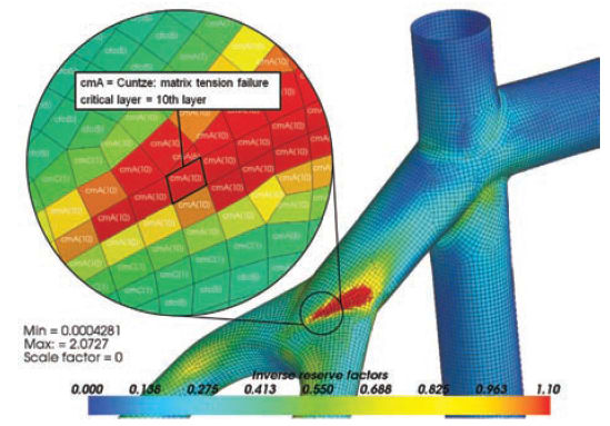 ANSYS results of a carbon fiber frame analysis showing inverse reserve factor using Cuntze failure criteria. (Image courtesy of ANSYS)