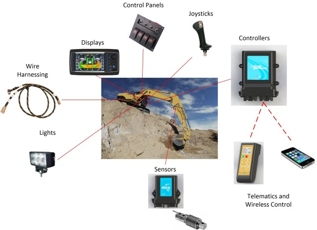 Iot Makes Construction Machinery More Productive And