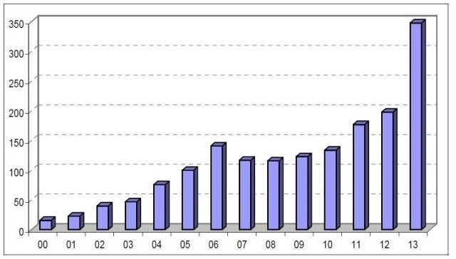 Graph showing metal 3d printer sales (Y-axis) over year (X-axis). (Image courtesy of Wohlers Associates.)