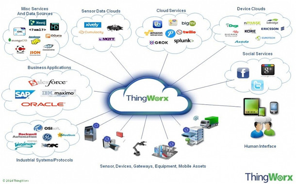 "ThingWorx is the center point in PTCs Internet of Things strategy  ""integrating the connected world."""