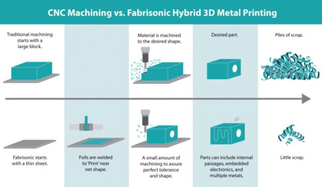 Fabrisonic Hybrid Metal 3d Printing Gt Engineering Com