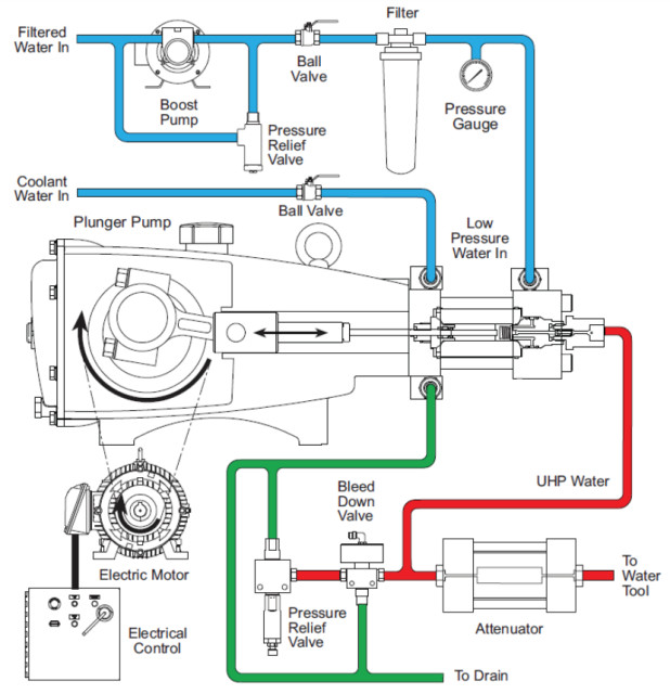 Schematic of a direct drive pump. (Image courtesy of Jet Edge.)