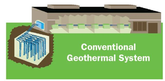 Innovative approach to geothermal heating and cooling for Innovative heating systems
