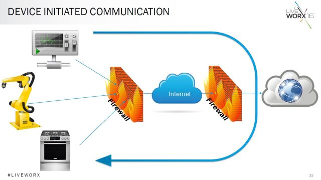 Black explains how device initiated communication can reduce the surface of attack on the IoT. (Image courtesy of PTC.)