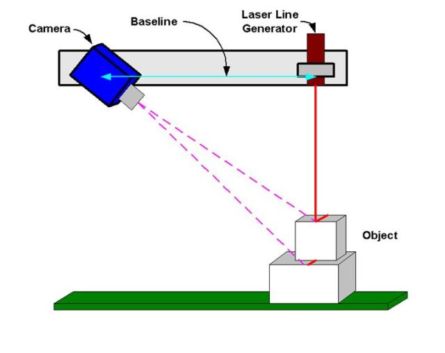 Diagram of laser triangulation. (Image courtesy of Teledyne Dalsa Imaging Blog.)