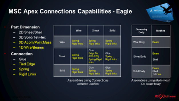Comparison of MSC Apex latest release, named Eagle, with the previous release. New additions in yellow. (Image courtesy of MSC Software.)