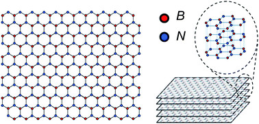 Boron nitride nanosheet. (Image courtesy of Nanoscale.)