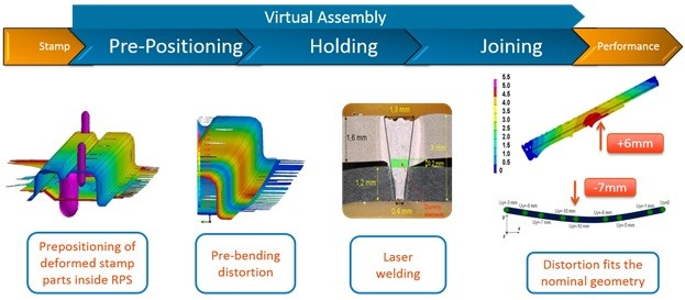 Welding will distort a product. Clamps can pre-bend a part in the opposite direction so that part geometry will be within tolerance after the welding process. By using simulation, an engineer can determine how much that pre-bend should be, instead of relying on instinct and experience. RPS: Reference Point System. (Image courtesy of ESI Group)