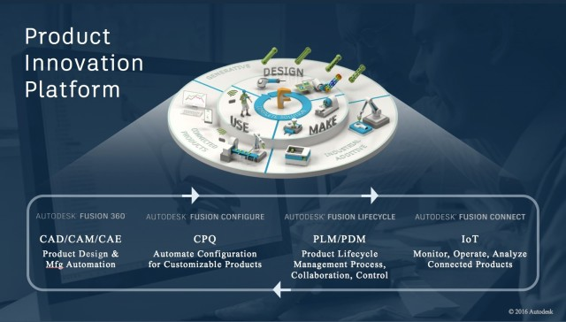 Autodesk's explanation of how their cloud products fit into development cycle.