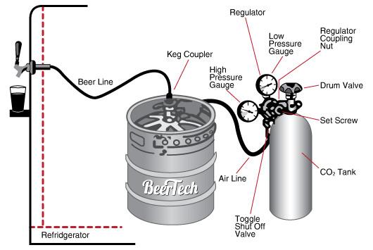 Draft Beer At 36 000 Feet Gt Engineering Com