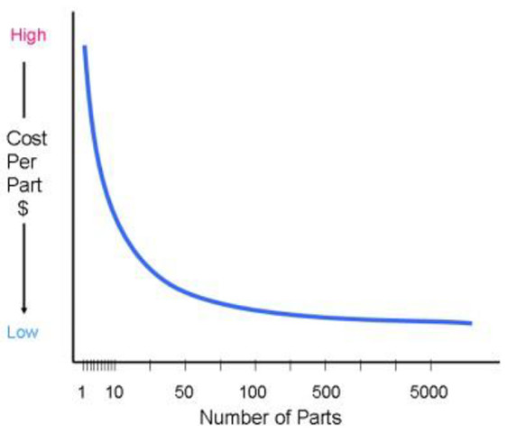 The graph displays the dramatic decrease in cost per part when increasing the number of parts in the order. (Image courtesy of Joe Osborn, OMW Corporation.)