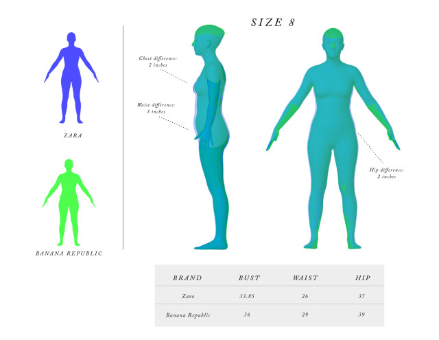 An image depicting differences in sizes of garments based on brand. (Image courtesy of Body Labs.)