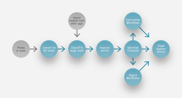 A chart of the ReMake workflow. (Image courtesy of Autodesk.)
