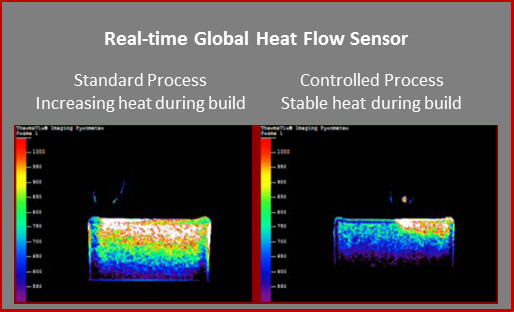 On the left, Stratonics thermal visualization shows heat increasing throughout a build, potentially resulting in part failure. On the right, the parameters are adjusted to ensure stable heat throughout the build. (Image courtesy of Stratonics.)