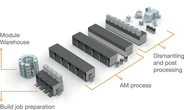 A more extensive AM Factory of Tomorrow would see multiple areas set up, with powder carried either manually or robotically from storage to build job preparation stations and then to 3D printers and finally to part removal and post-processing stations. (Image courtesy of Concept Laser.)