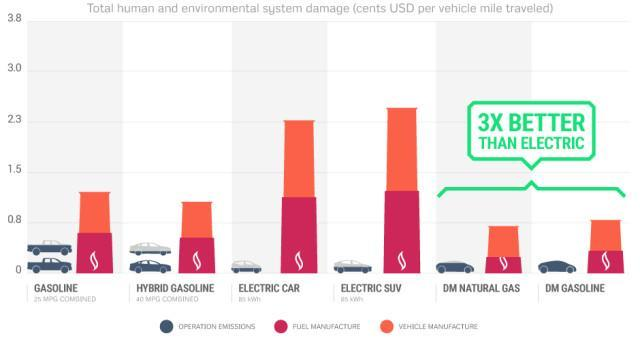 A chart depicting the amount of emissions associated with manufacturing and operating vehicles, including those from Divergent 3D on the far right. (Image courtesy of Divergent 3D.)